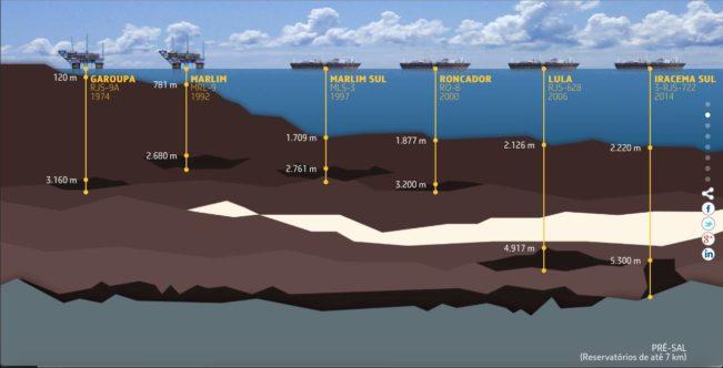 imagem de http://presal.hotsitespetrobras.com.br/tecnologias-pioneiras/#1
